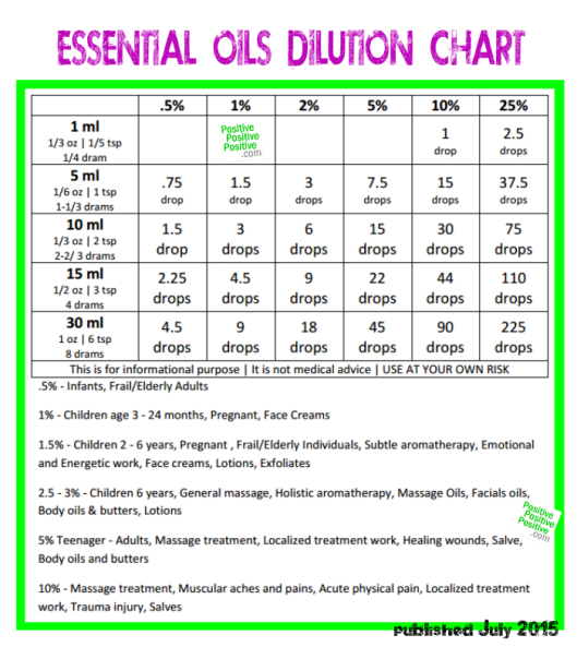 essential-oils-dillution-chart